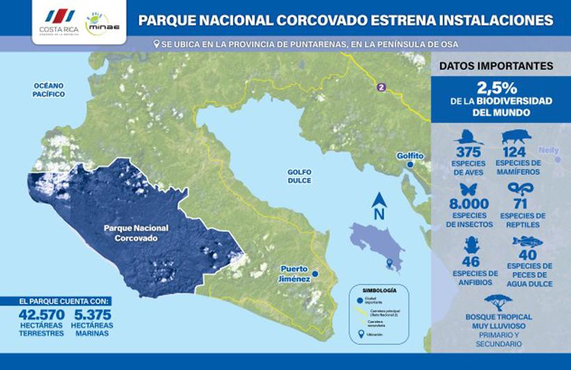 Infografiek Corcovado Nationaal park